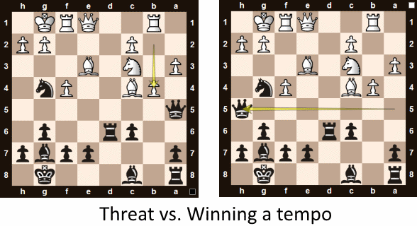 A threat (diagram left) does not necessarily force your opponent to make a defensive move. Black responded with Qh4! an attacking move that forces white to find a defense.