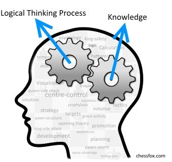 A logical thinking process helps you access your chess knowledge in an effective and efficient manner.