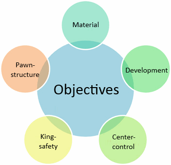 Introduction to the 5 main objectives of a chess game