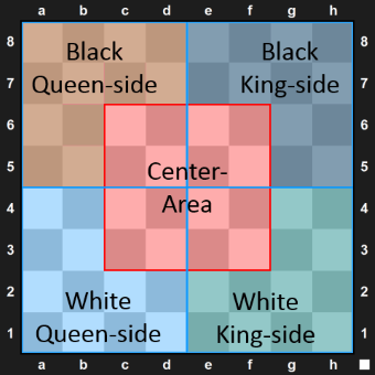areas on the chessboard