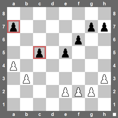 Isolated pawns often become targets because other pawns can't defend them. An isolated pawn is often easy to attack because other pawns are too far away to help defend the square in front of an isolated pawn.