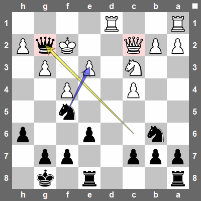 Qxg2+ wins a piece since after Kxg2, black will play Nxe3+ followed by Nxc2, getting back the queen.