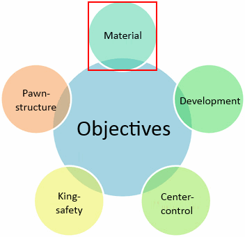 material objective in chess