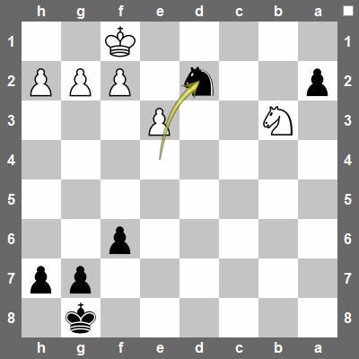 Nd2+ wins the Nb3. Or if white plays Nxd2 then a2-pawn will promote.