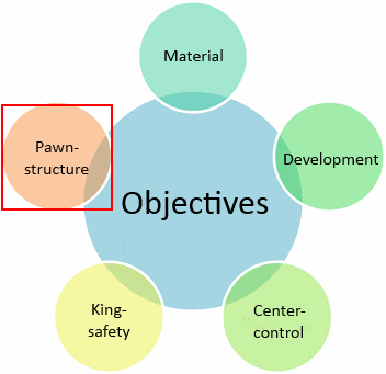 pawn structure objective
