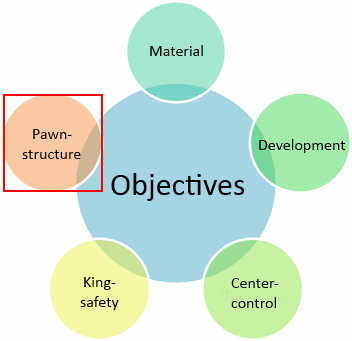 pawn-structure objective