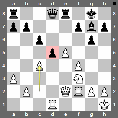 White plays c4! Attacking the pinned d5-pawn. On the next move white will play cxd5 and create an isolated pawn on d5 that can become a target.