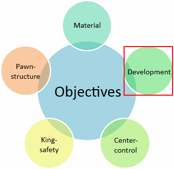 piece activity and development objective
