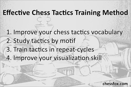 Chess tactics study plan method