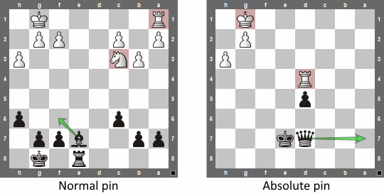 pin tactics in chess - normal pin vs absolute pin
