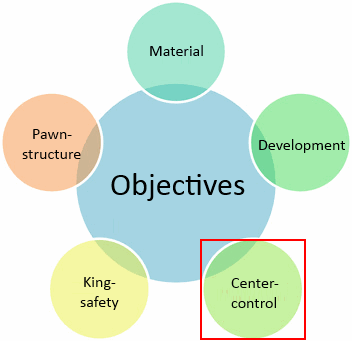 centre control objective in chess