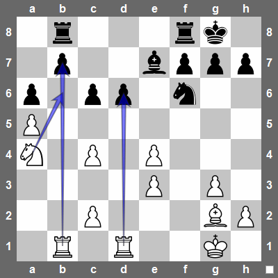 compensation in chess evaluation