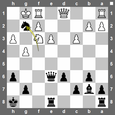 Nxg2! Black removes an important defender of the Nf3 and lures the white king to the g2-square which will cause the Nf3 to be pinned by Bb7