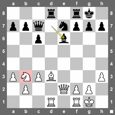 Black just played Be6, threatening Bxb3.