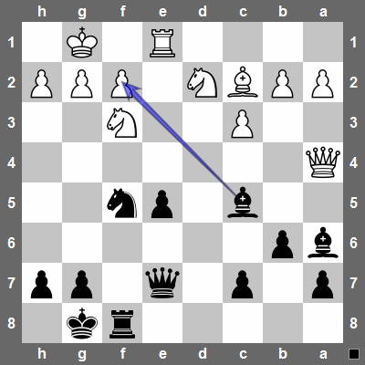 Bxf2+! totally exposes the white king since after KXf2, black will follow-up with Qc5+! forcing white to give back material with Nd4.