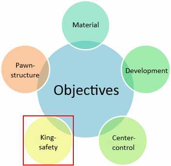 king safety objective in chess