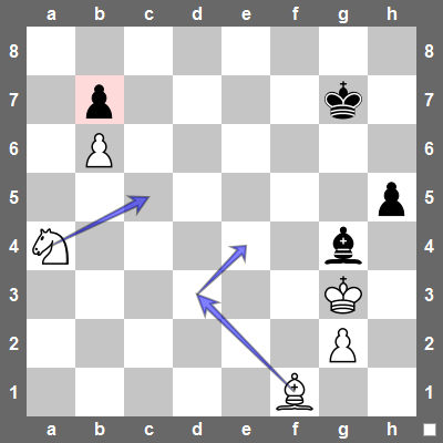 White can attack the b7-pawn with two pieces. Black can only defend it once - ie. Bc8