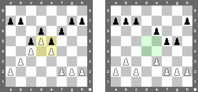 Closed (left diagram) vs open (right diagram) pawn-structures. Whether a pawn-structure is identified as open or closed depend on the situation in the centre.