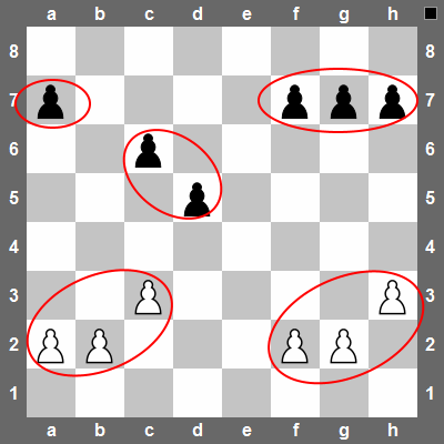 White has 2 pawn-islands. Black has 3 pawn-islands.