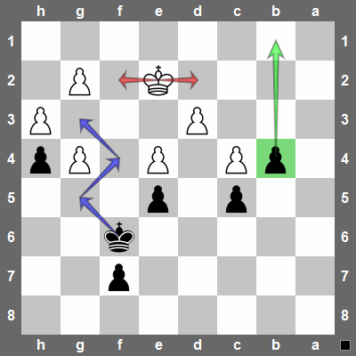 The passed pawn on b4 threatens to promote if the white king tries to protect the g2-pawn.