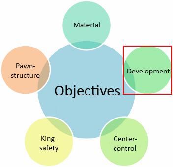 piece development objective in chess