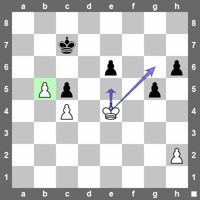 The black king is kept busy by the white passed pawn. This mean the white king can simply walk over and capture the black pawns.
