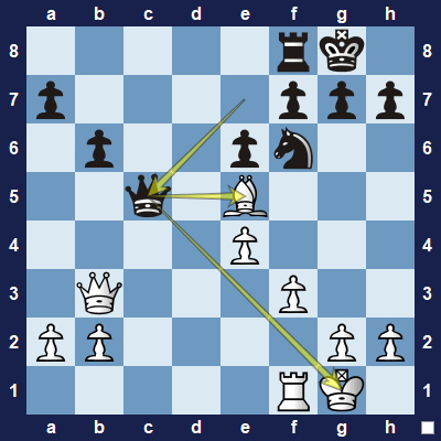 Black took advantage of the exposed king and now forks the white king and undefended bishop on e5.