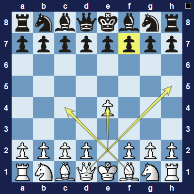 White will use their queen and bishop to attack on f7.