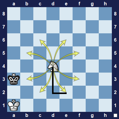 The knight jumps in an L-shape and is the only piece that may jump over other pieces.