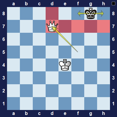 Black's king is trapped to the side of the board.