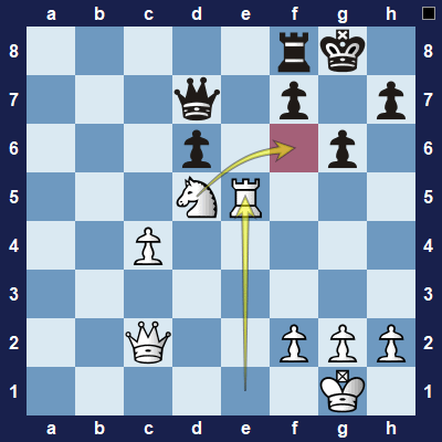 White sacrifices the rook, but it is worth it because if black takes the rook, white can fork black's king and queen with their knight.