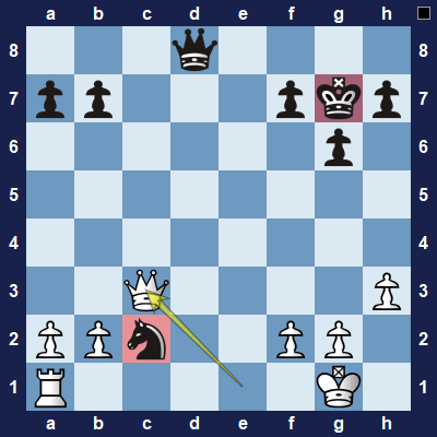 White moves the queen to safety and at the same time forks the black king and knight.