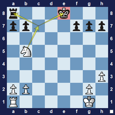 White moves the knight to fork black's king and rook. The king must move (check) and then white will capture the rook.