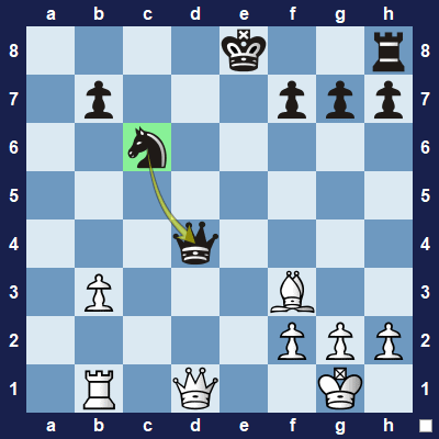 Black's knight defends their queen but we can remove this defender!