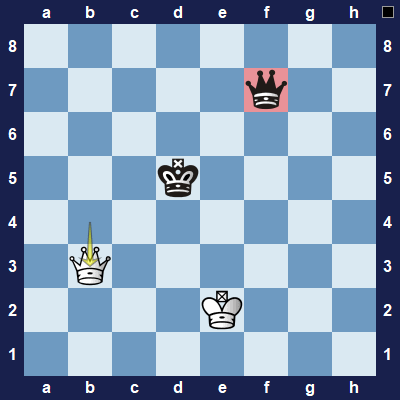 Black's king must move and on the next move white will capture the black queen.
