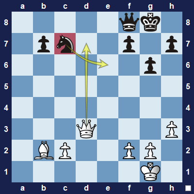 White can threaten to capture the undefended knight on c7 by moving the queen to d7.