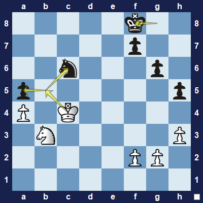 The white king attacks the black knight and the pawn on a5.
