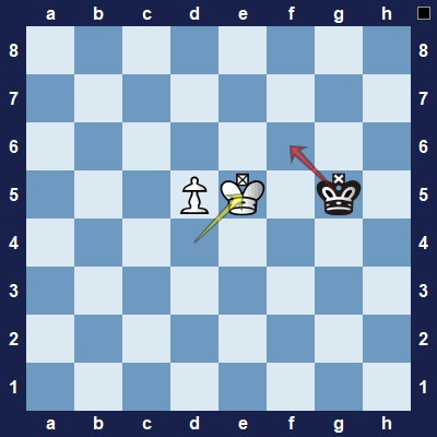 "White uses an idea know as ""opposition"" to prevent the black king coming closer to the pawn."