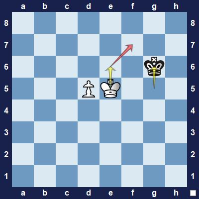 White continues to use the power of opposition. The black king can't come closer to the pawn.