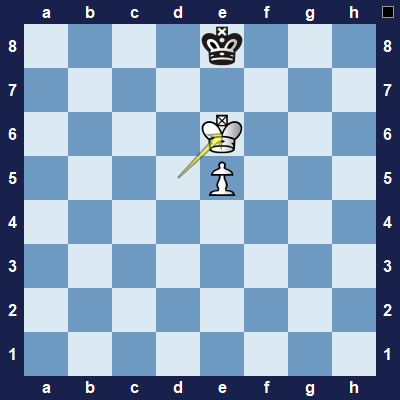 White will use the power of opposition to force the black king away from the square where white wants to promote.