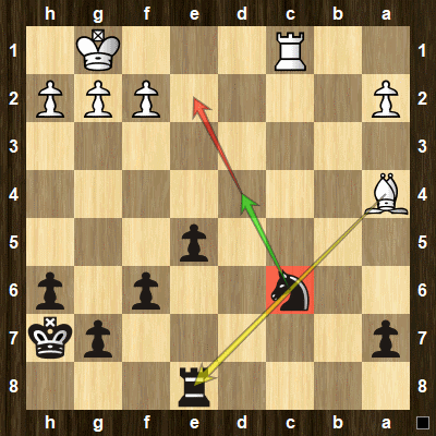 Make a threat with one of the pieces trapped in the chess tactics pin