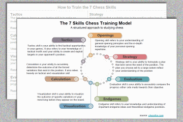 7 chess skills training model 360