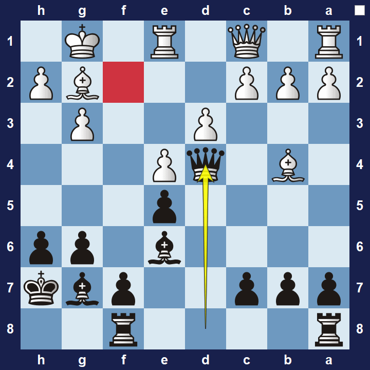 An exposed king is a common target in tactical combinations.