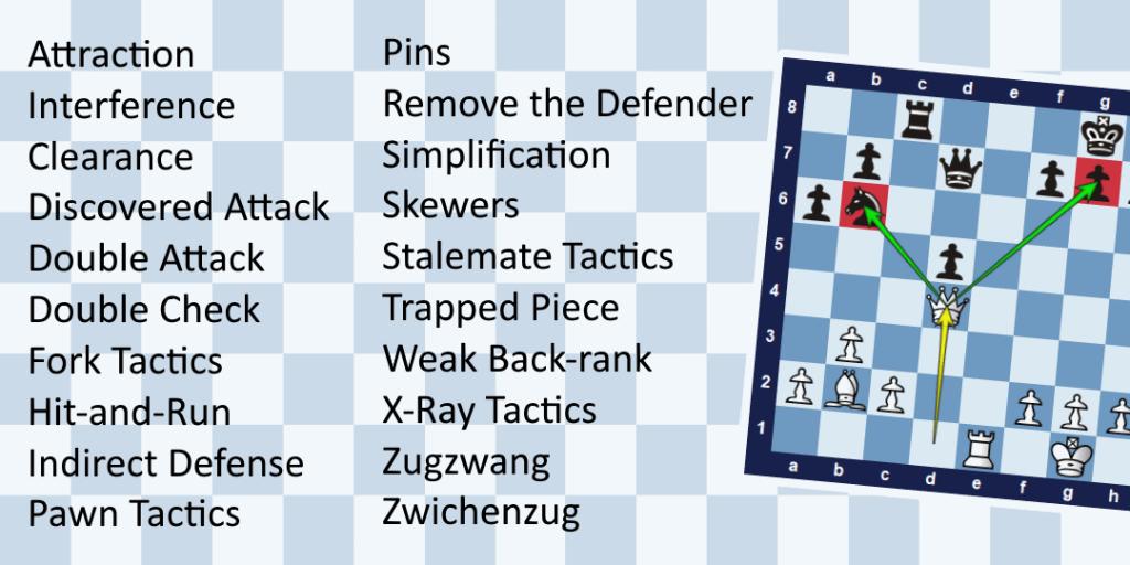 List of Chess Tactics
