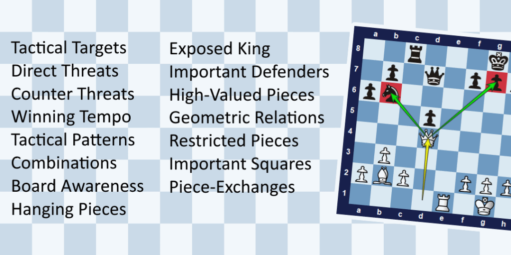 The Fundamentals of Chess Tactics