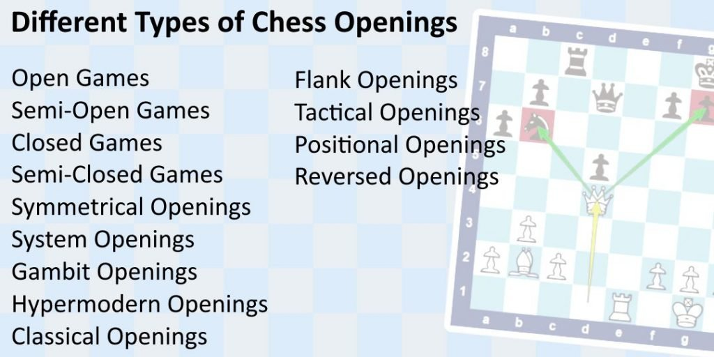Different Types of Chess Openings