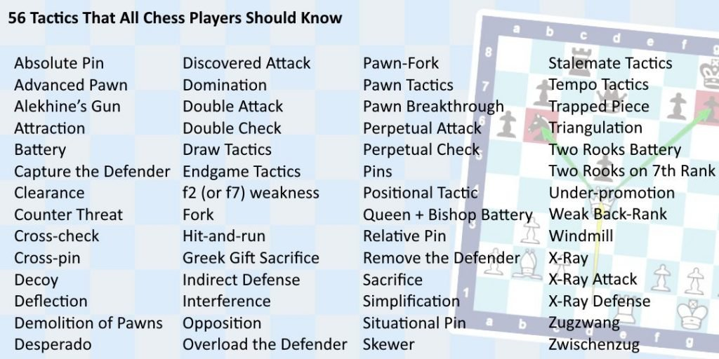 List of Chess Tactics.