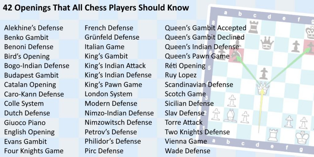 List of Popular Chess Openings