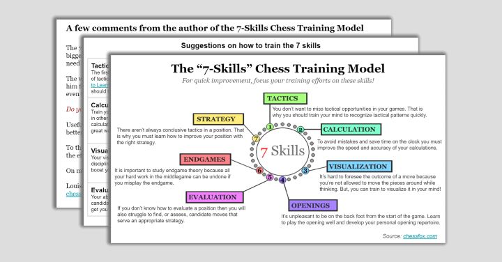 The-7-Skills-Chess-Training-Model-by-Chessfox-v5.0